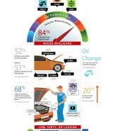 Car-Care-Stats-Infographic-2015-167x300