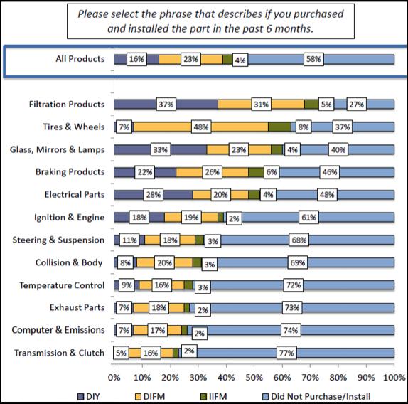 online-auto-parts-sales-etailing