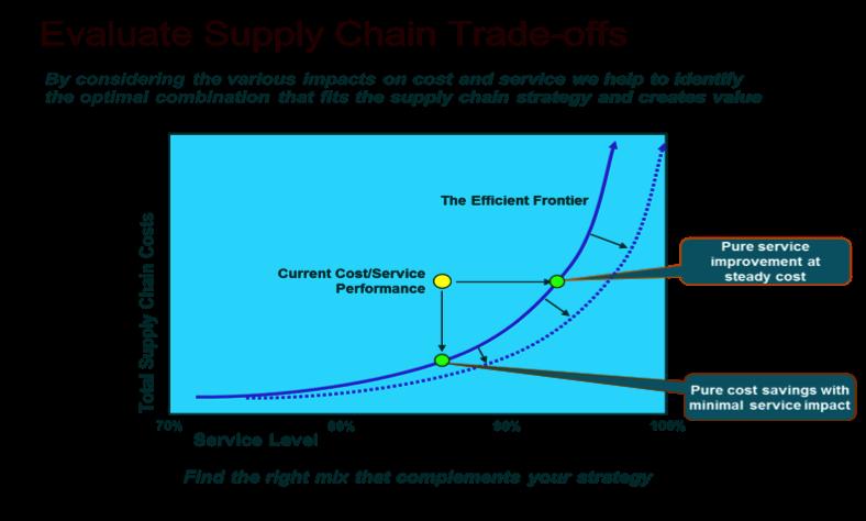 supply-chain-ups
